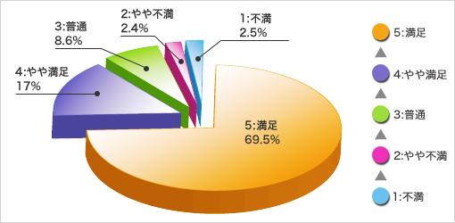 2013年度通期 事故対応サービスお客さまアンケート結果